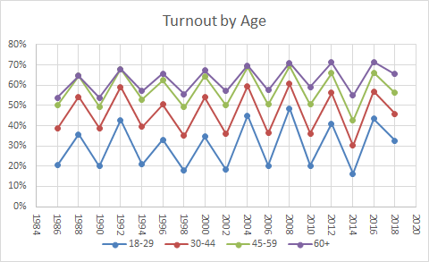 turnout20by20age202018